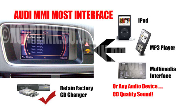 Audi MMI MOST Fiber Optic Aux In Interface A6 A8 Q7